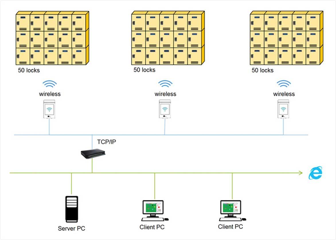 ViAge Esmart Ultra – Wireless Online Configuration